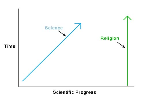 Science is slowly getting closer to religion